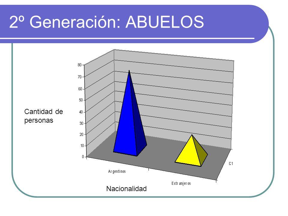 2º Generación: ABUELOS Cantidad de personas Nacionalidad