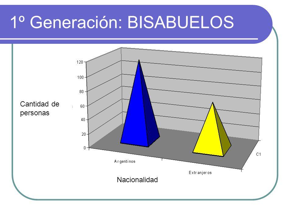 1º Generación: BISABUELOS