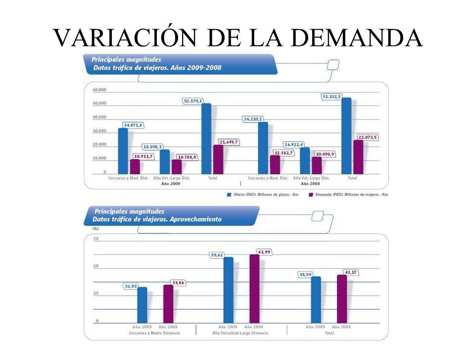 VARIACIÓN DE LA DEMANDA