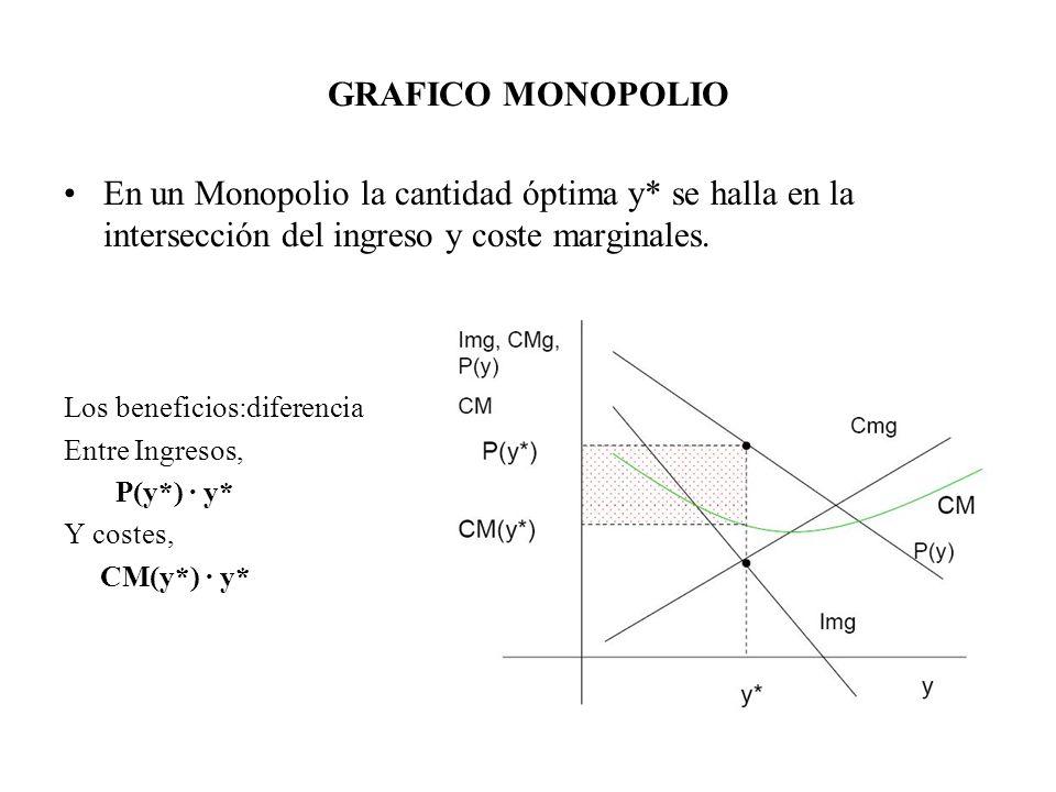 GRAFICO MONOPOLIO En un Monopolio la cantidad óptima y* se halla en la intersección del ingreso y coste marginales.