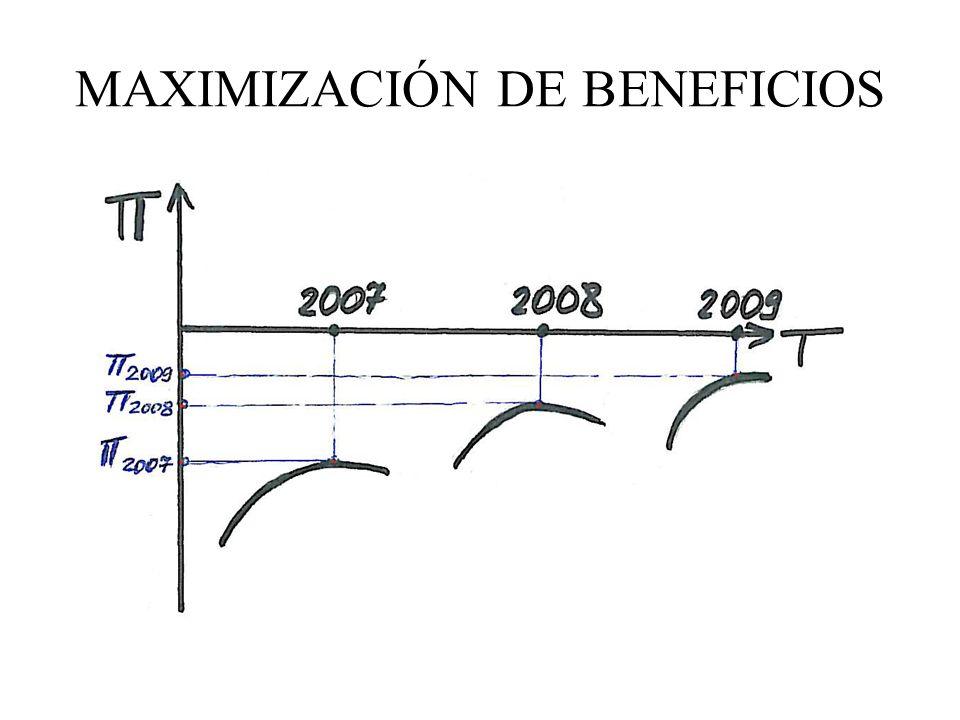 MAXIMIZACIÓN DE BENEFICIOS
