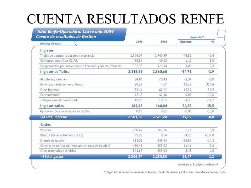 CUENTA RESULTADOS RENFE