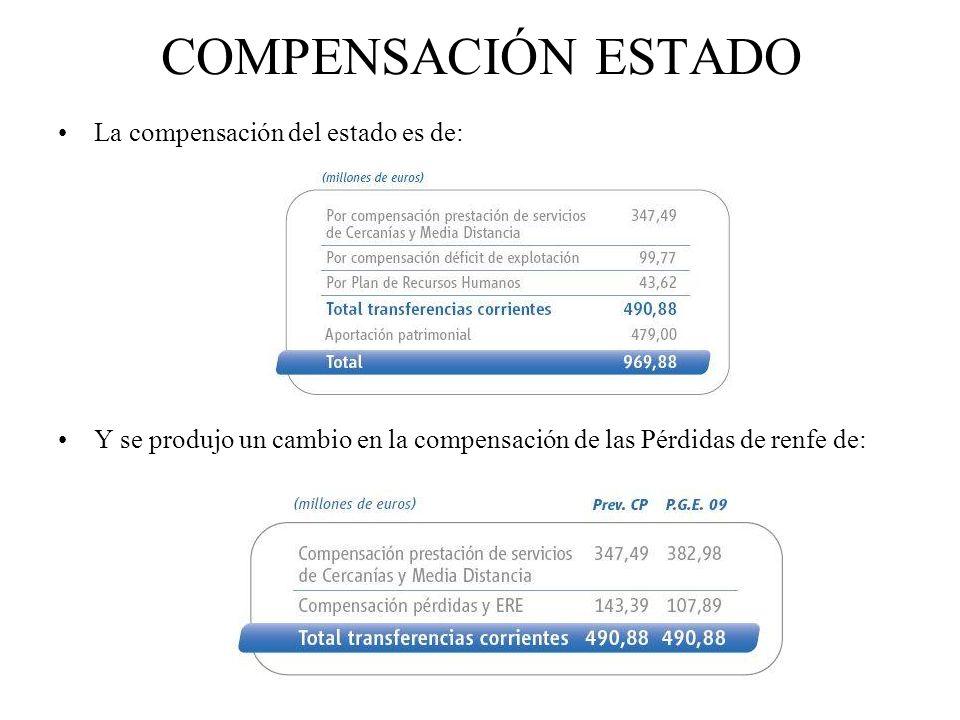 COMPENSACIÓN ESTADO La compensación del estado es de: