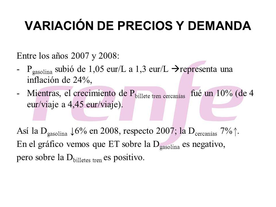 VARIACIÓN DE PRECIOS Y DEMANDA