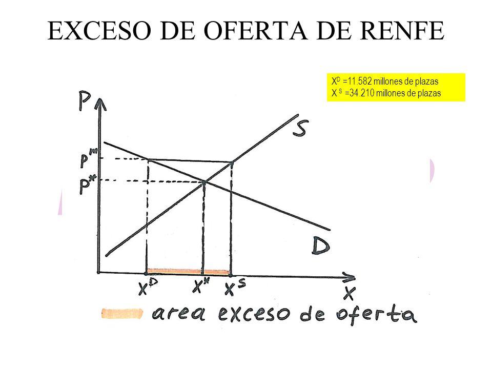 EXCESO DE OFERTA DE RENFE
