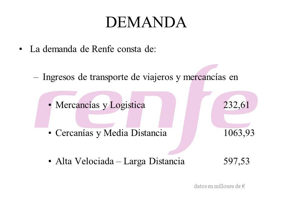 DEMANDA La demanda de Renfe consta de: