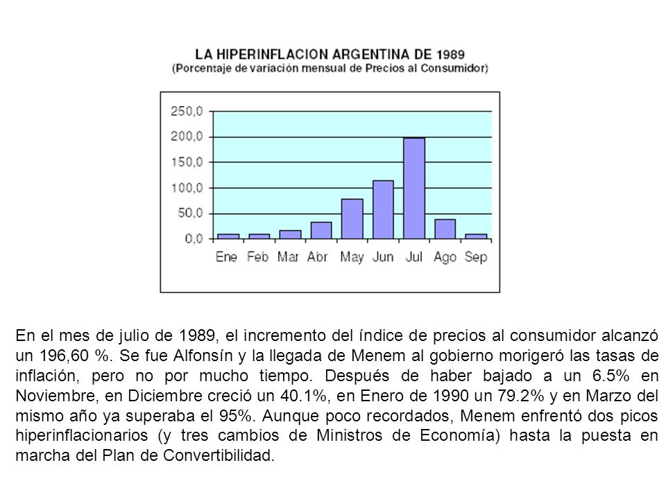 En el mes de julio de 1989, el incremento del índice de precios al consumidor alcanzó un 196,60 %.
