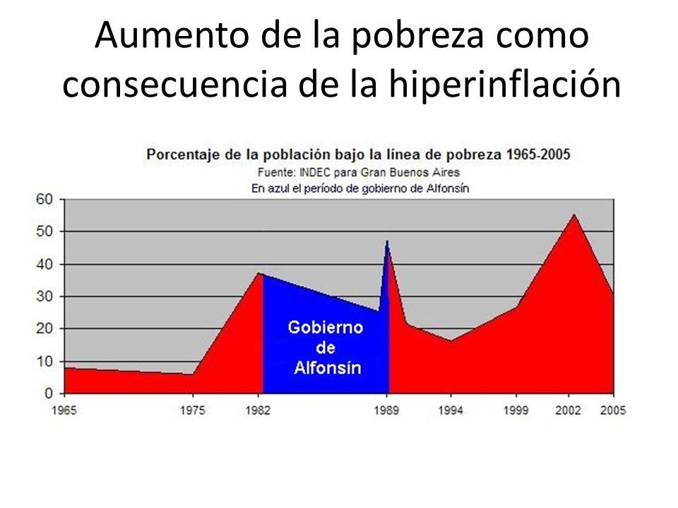 Aumento de la pobreza como consecuencia de la hiperinflación