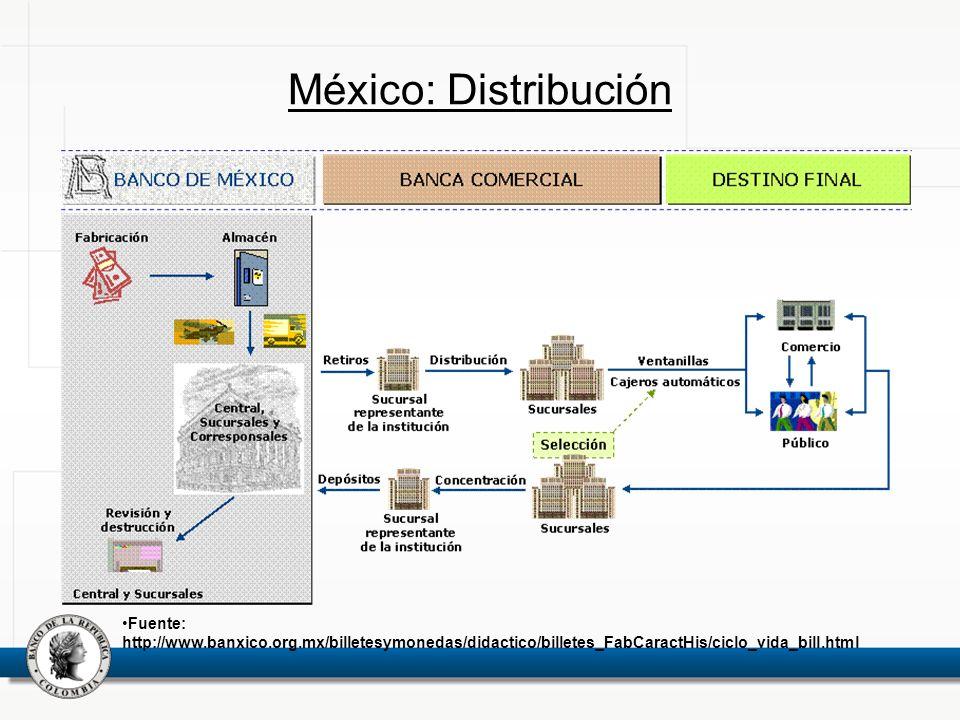 México: Distribución Fuente: http://www.banxico.org.mx/billetesymonedas/didactico/billetes_FabCaractHis/ciclo_vida_bill.html.