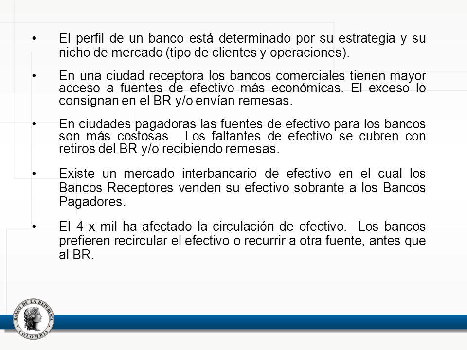 El perfil de un banco está determinado por su estrategia y su nicho de mercado (tipo de clientes y operaciones).
