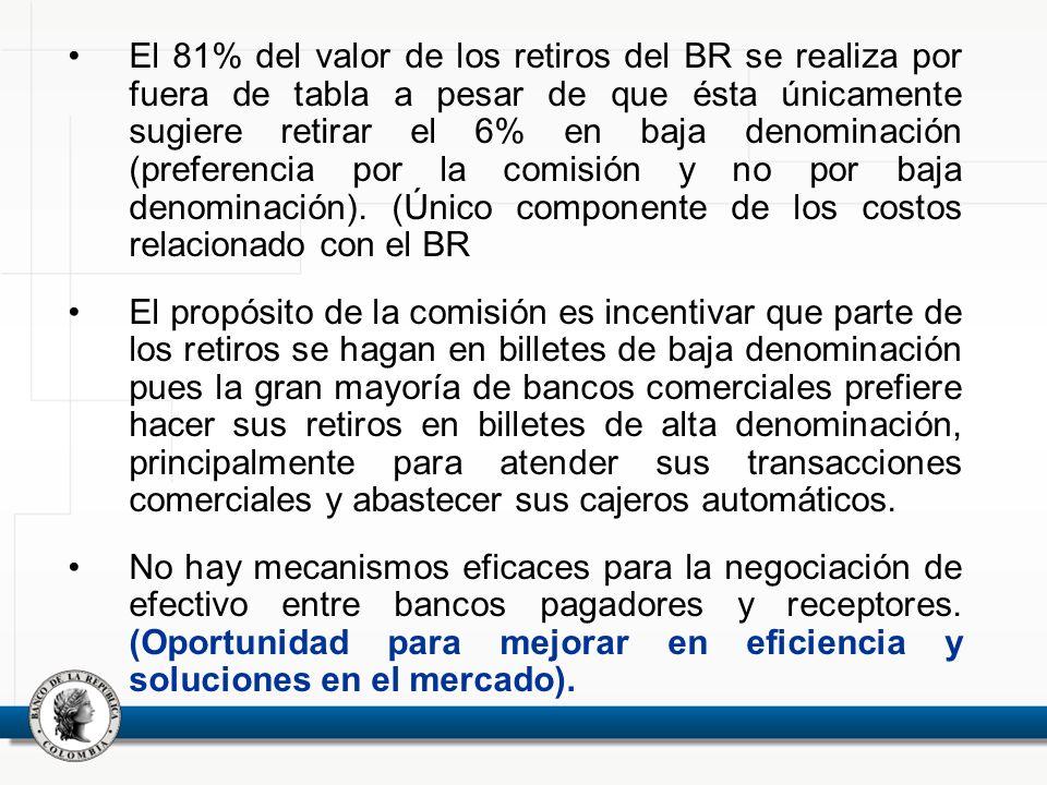 El 81% del valor de los retiros del BR se realiza por fuera de tabla a pesar de que ésta únicamente sugiere retirar el 6% en baja denominación (preferencia por la comisión y no por baja denominación). (Único componente de los costos relacionado con el BR