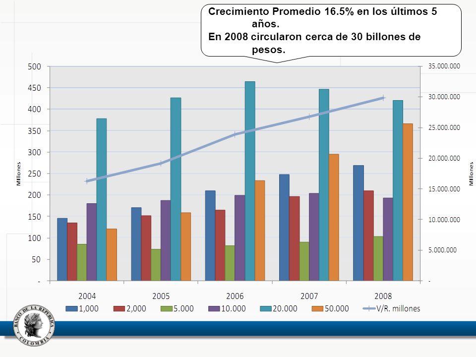 Crecimiento Promedio 16.5% en los últimos 5 años.