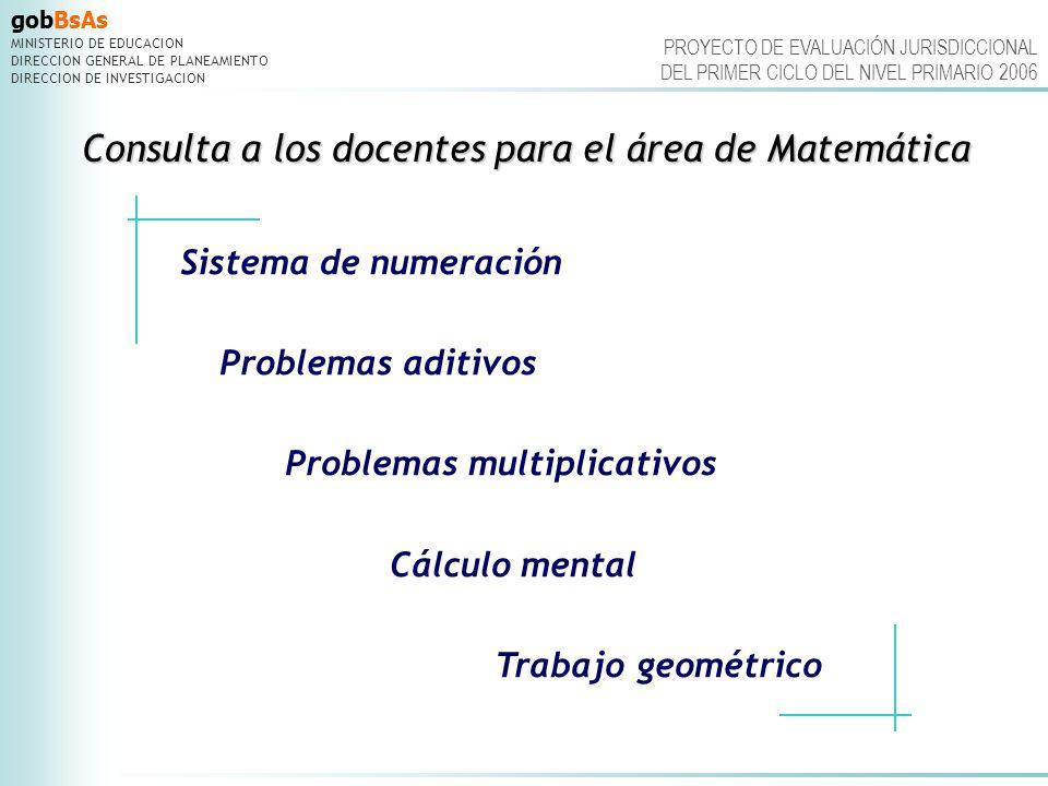 Consulta a los docentes para el área de Matemática