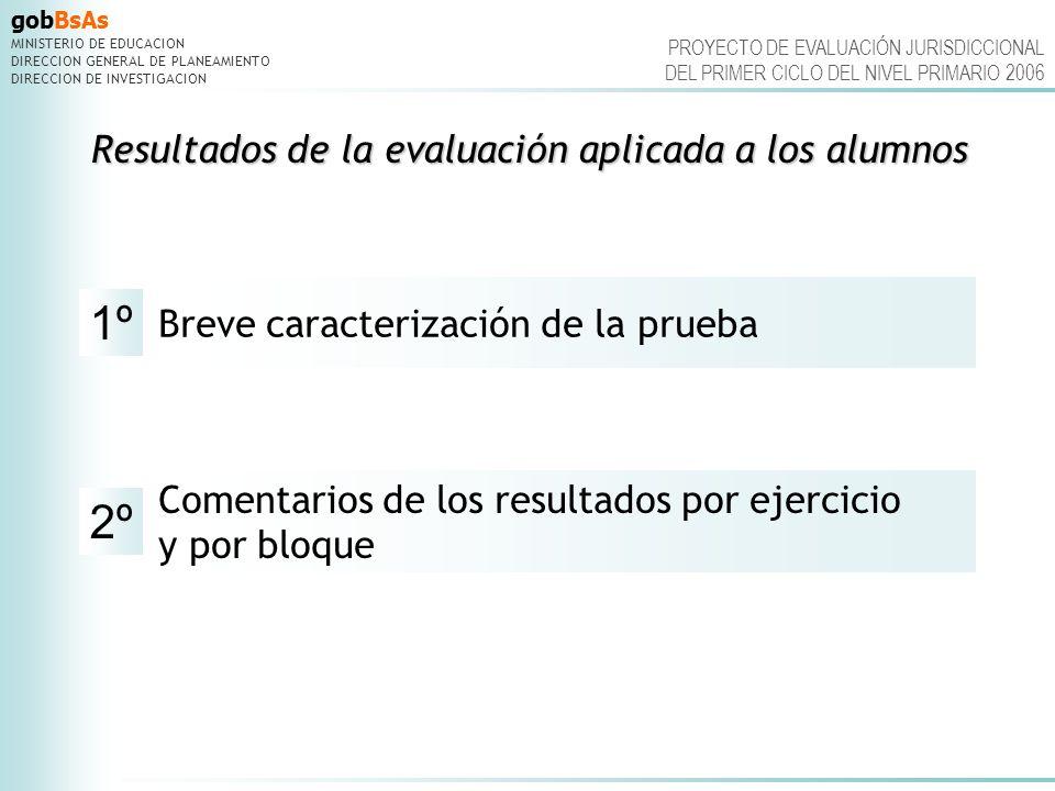 Resultados de la evaluación aplicada a los alumnos