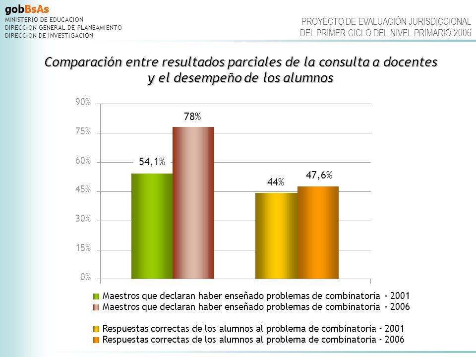 Comparación entre resultados parciales de la consulta a docentes