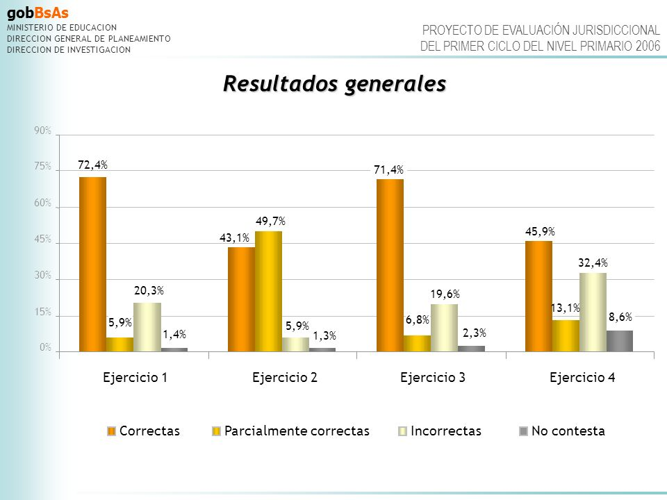 Resultados generales Ejercicio 1 Ejercicio 2 Ejercicio 3 Ejercicio 4