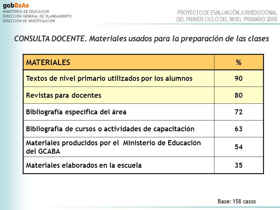 CONSULTA DOCENTE. Materiales usados para la preparación de las clases