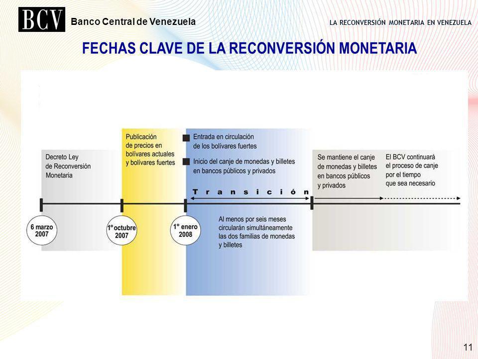 FECHAS CLAVE DE LA RECONVERSIÓN MONETARIA