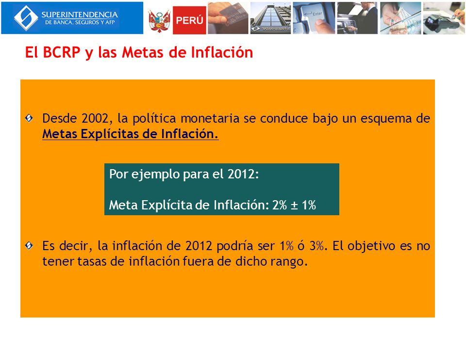 El BCRP y las Metas de Inflación