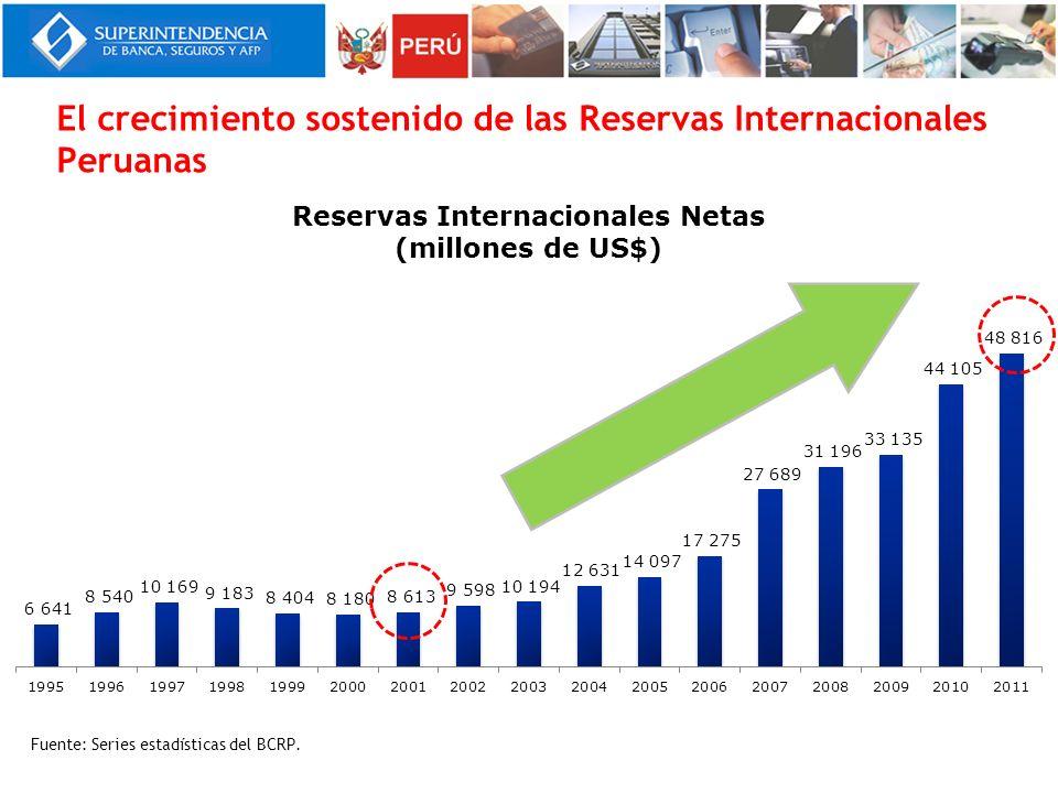 El crecimiento sostenido de las Reservas Internacionales Peruanas