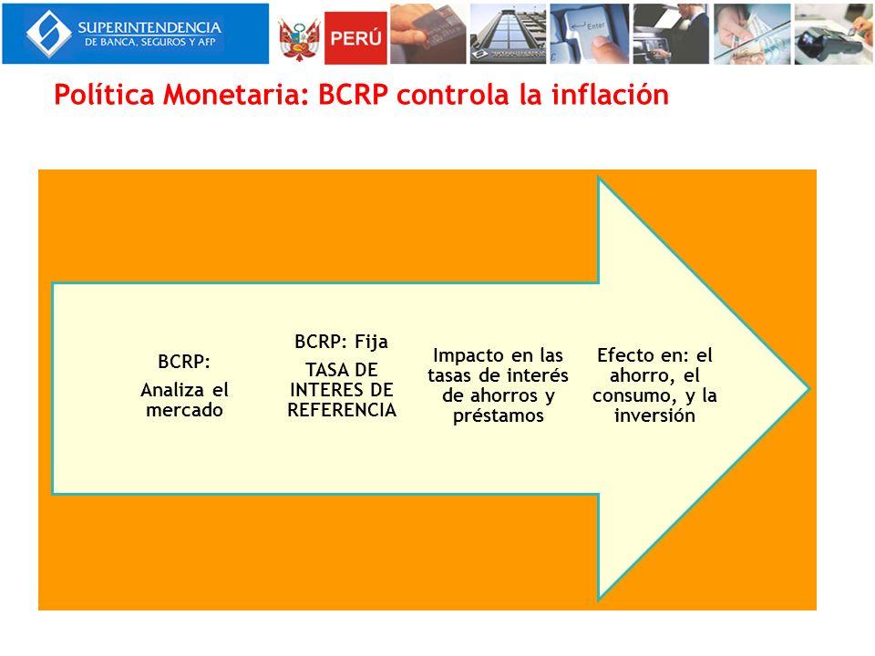 Política Monetaria: BCRP controla la inflación