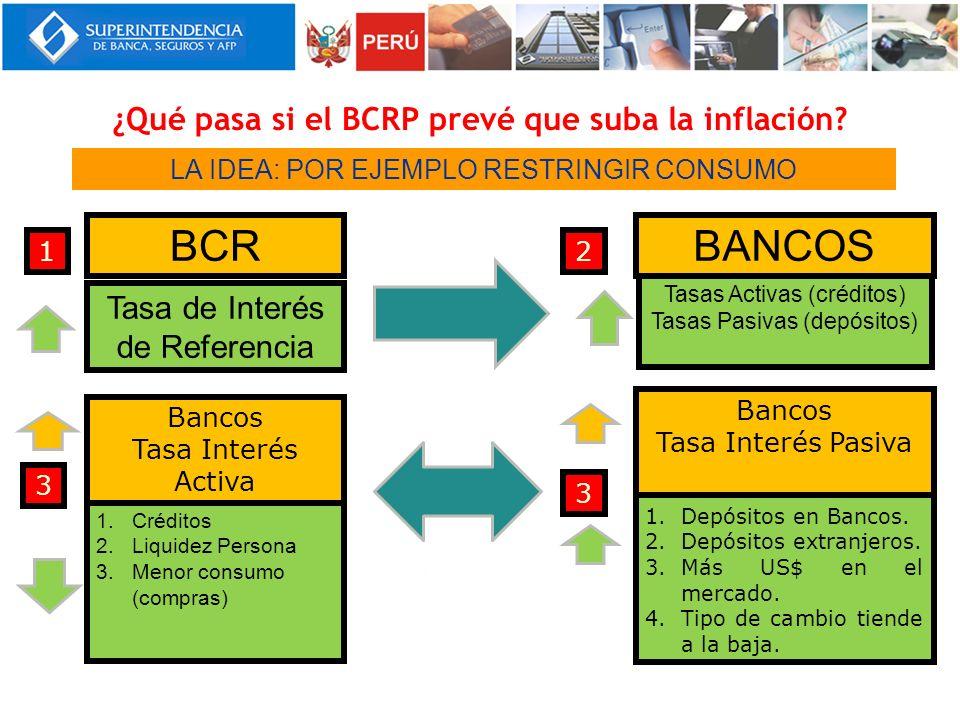 ¿Qué pasa si el BCRP prevé que suba la inflación
