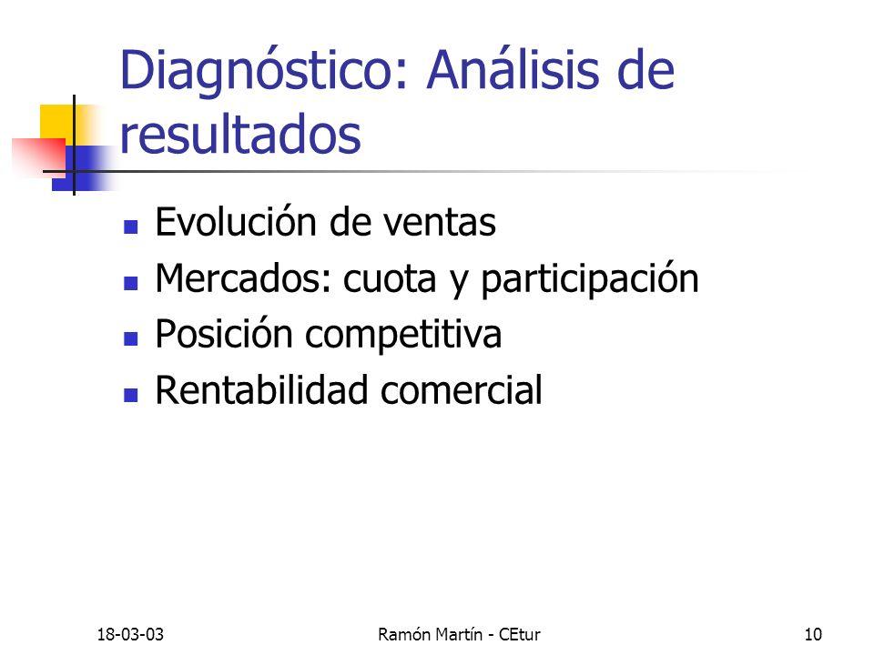 Diagnóstico: Análisis de resultados