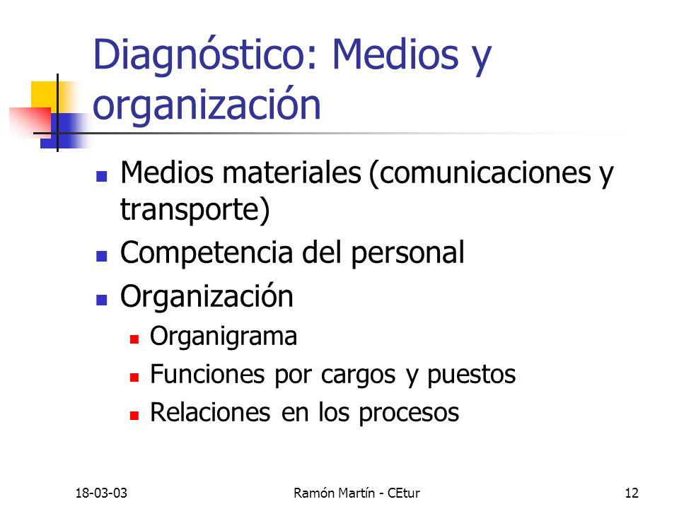 Diagnóstico: Medios y organización