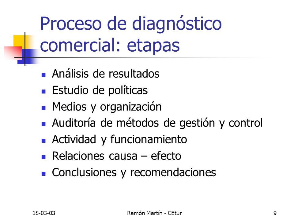 Proceso de diagnóstico comercial: etapas