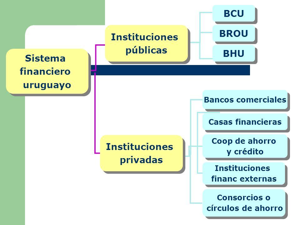 BCU BROU Instituciones públicas BHU Sistema financiero uruguayo