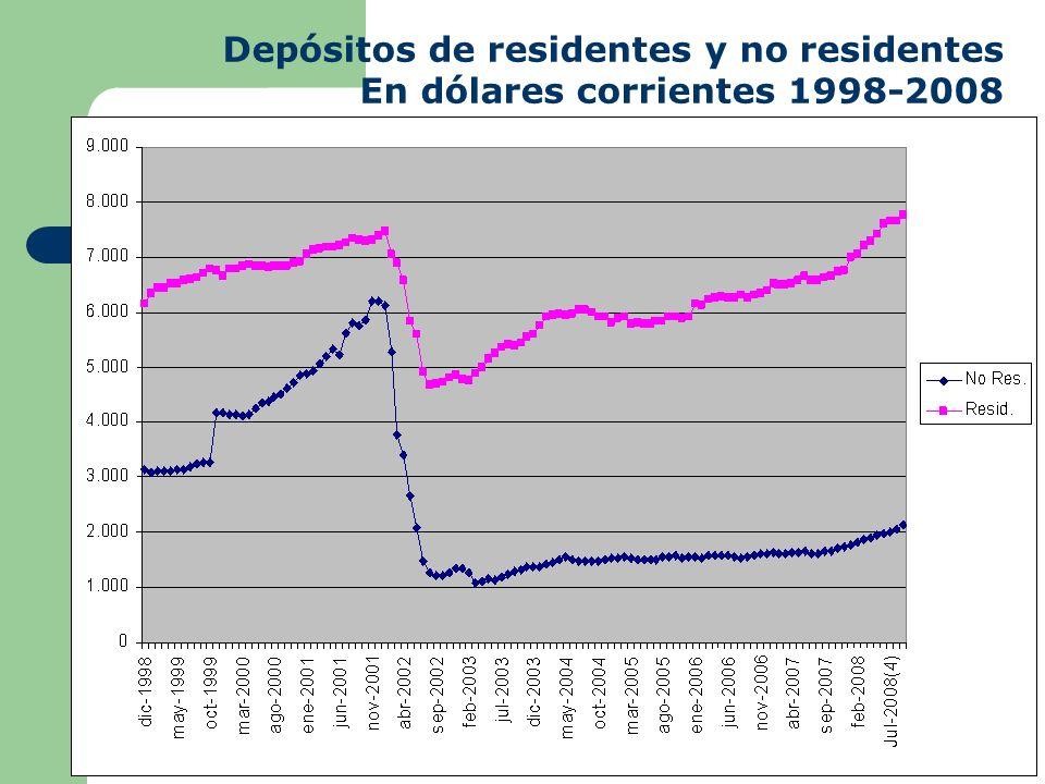 Depósitos de residentes y no residentes
