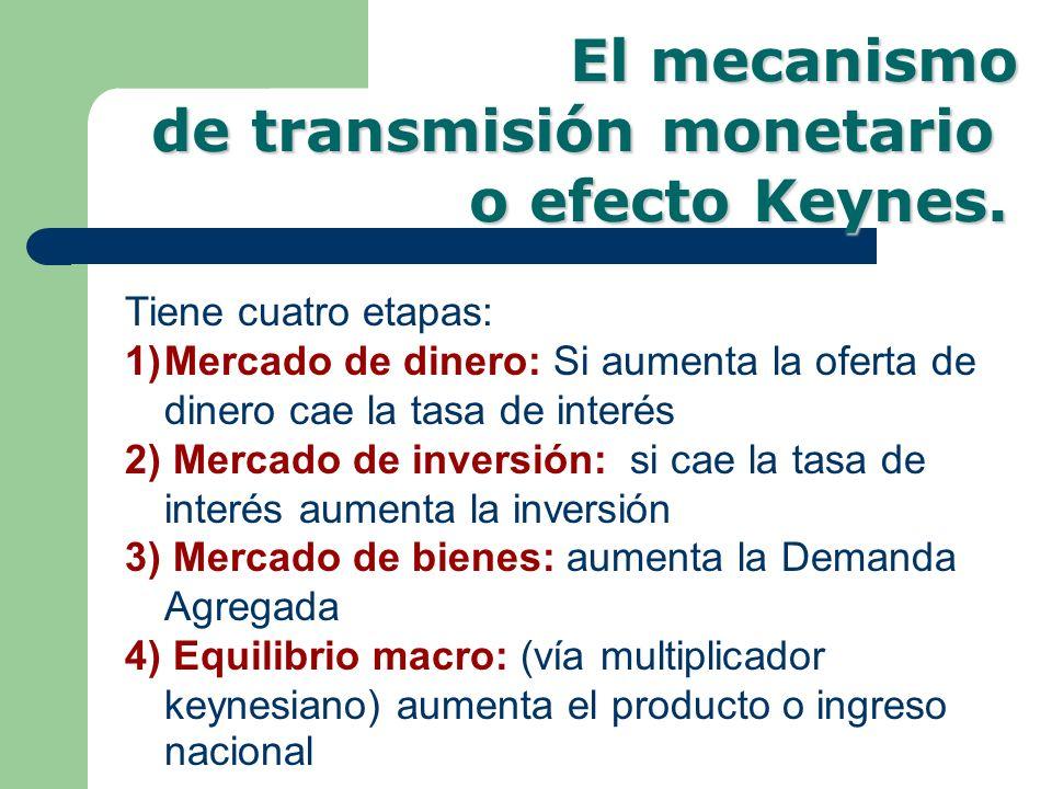 de transmisión monetario o efecto Keynes.