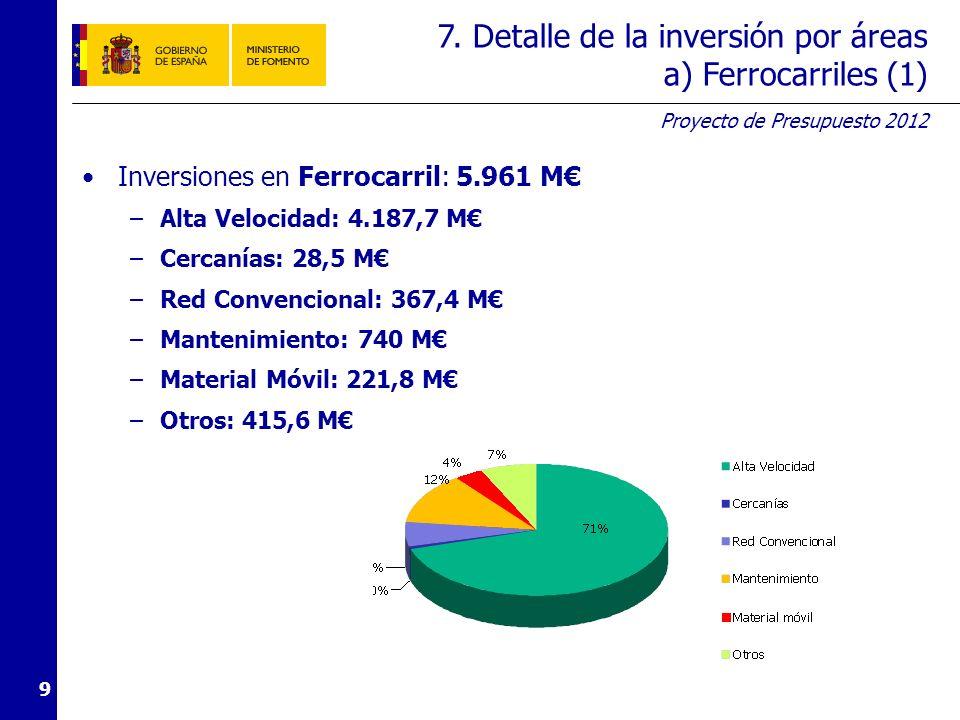 7. Detalle de la inversión por áreas a) Ferrocarriles (2)
