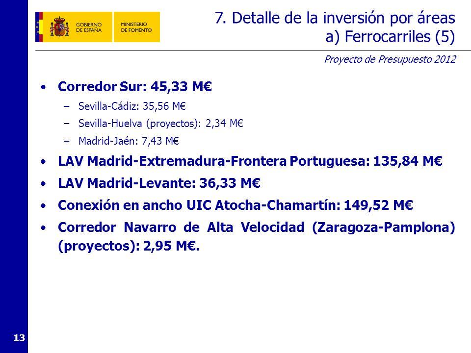 7. Detalle de la inversión por áreas b) Carreteras (1)