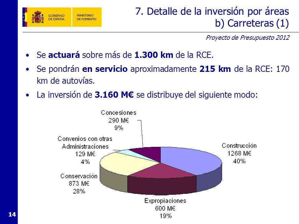 7. Detalle de la inversión por áreas b) Carreteras (2)