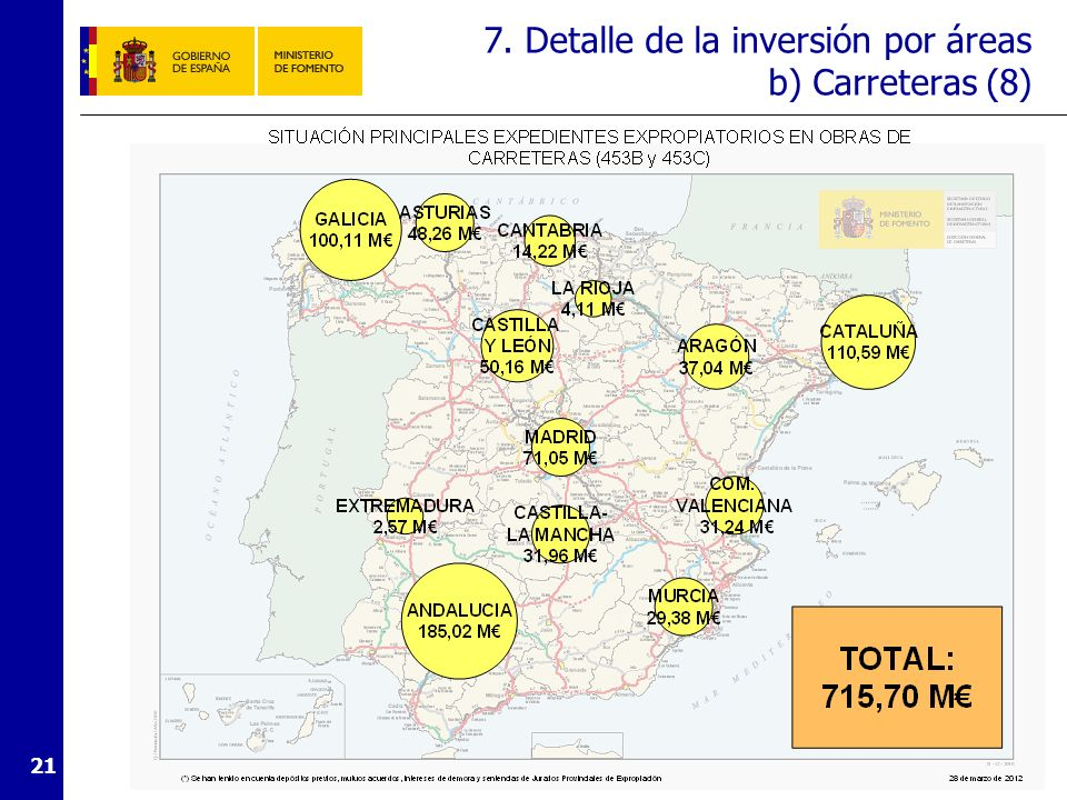 7. Detalle de la inversión por áreas b) Carreteras (9)