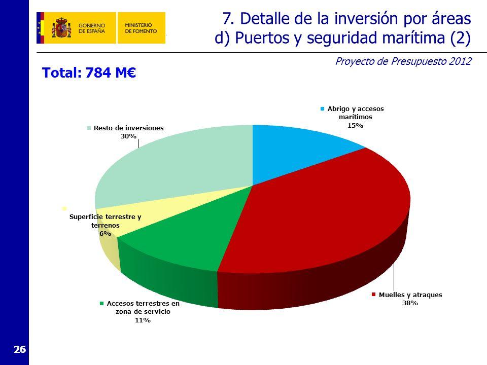 7. Detalle de la inversión por áreas e) Subvenciones al transporte (1)