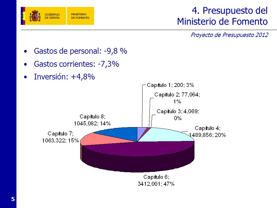 5. Recursos totales del Ministerio de Fomento (1)