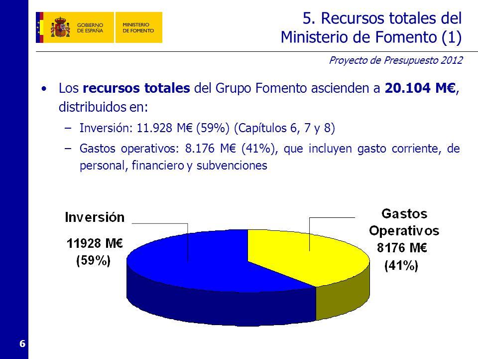 5. Recursos totales del Ministerio de Fomento (2)