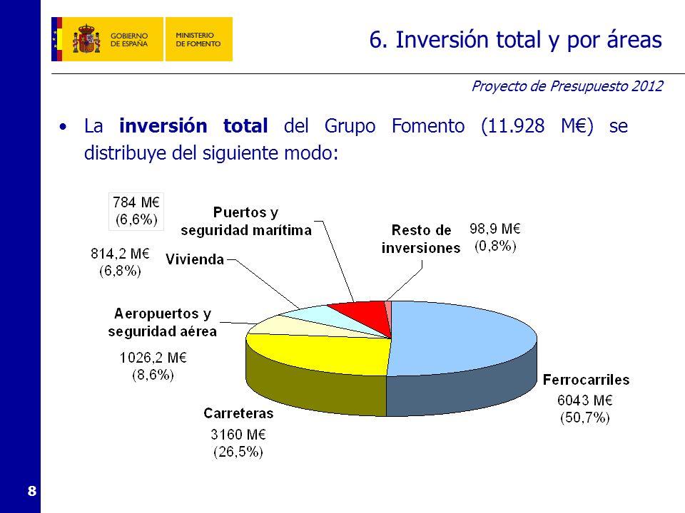 7. Detalle de la inversión por áreas a) Ferrocarriles (1)