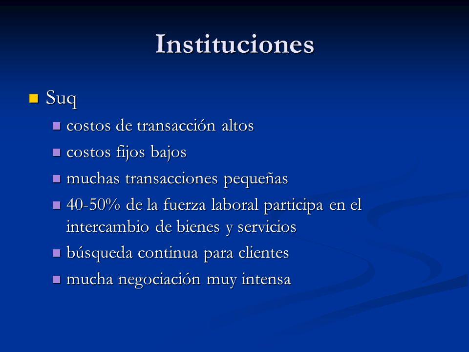 Instituciones Suq costos de transacción altos costos fijos bajos