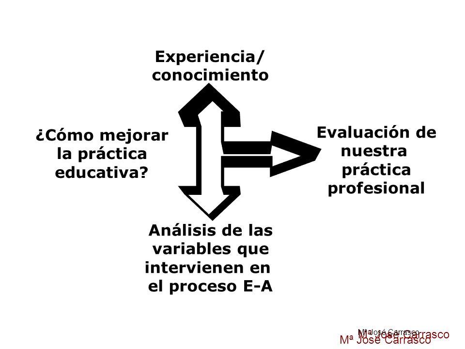 Experiencia/ conocimiento ¿Cómo mejorar Evaluación de la práctica