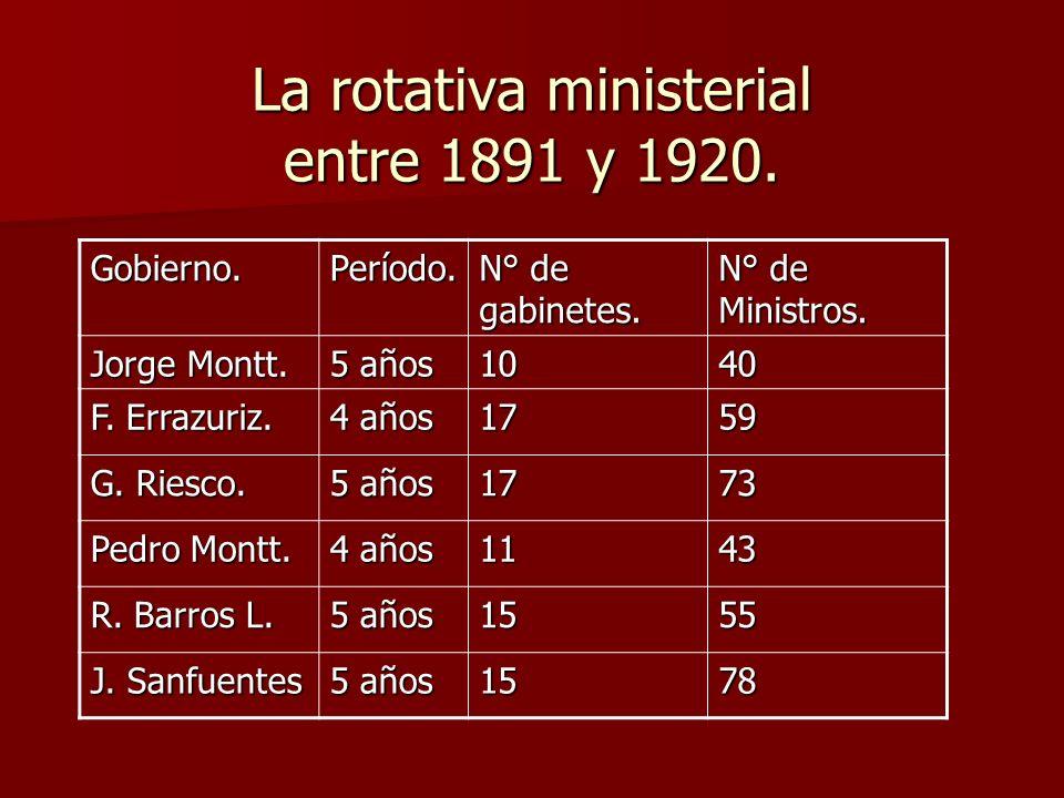 La rotativa ministerial entre 1891 y 1920.