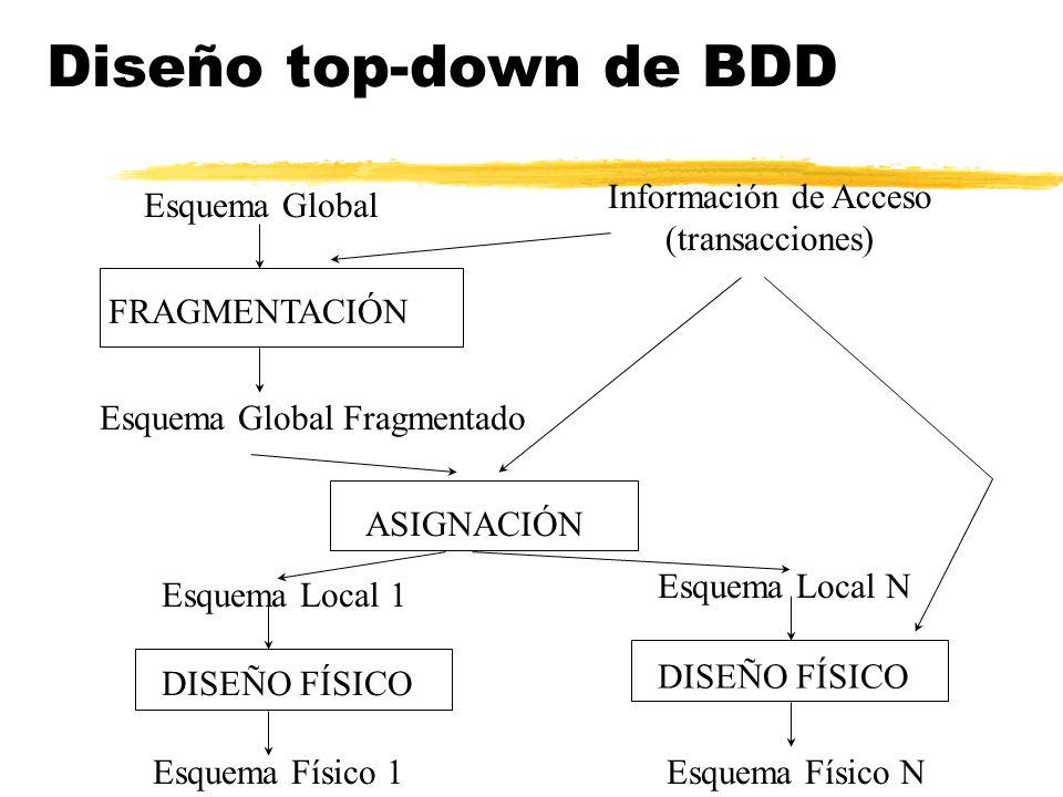 Diseño top-down de BDD Esquema Global Información de Acceso