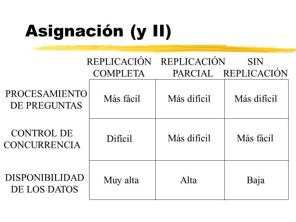Asignación (y II) REPLICACIÓN COMPLETA REPLICACIÓN PARCIAL SIN
