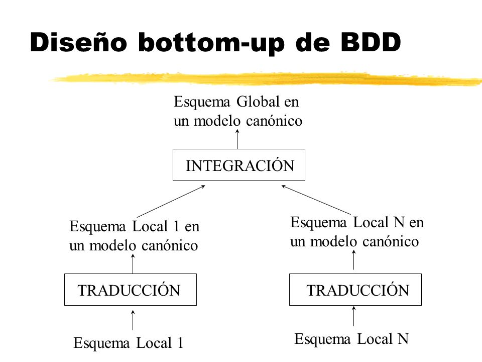 Diseño bottom-up de BDD