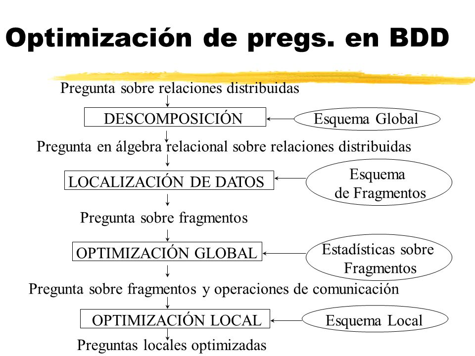 Optimización de pregs. en BDD