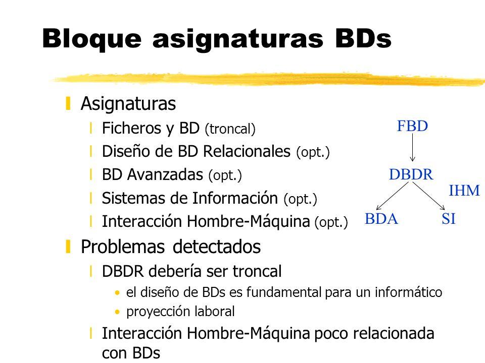 Bloque asignaturas BDs