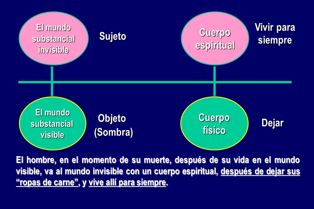 Cuerpo Vivir para siempre espiritual Sujeto Cuerpo Objeto físico Dejar