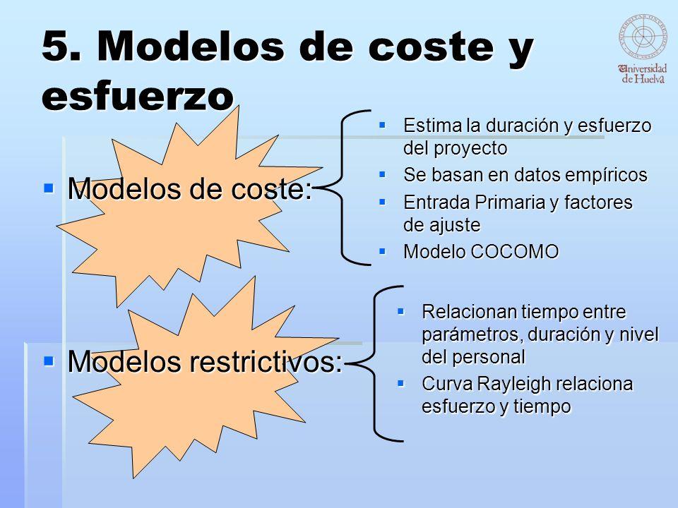 5. Modelos de coste y esfuerzo